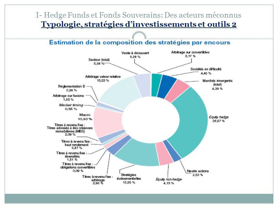 I- Hedge Funds et Fonds Souverains: Des acteurs méconnus Typologie, stratégies d'investissements et outils 2