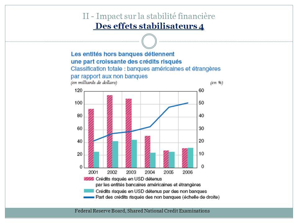 II - Impact sur la stabilité financière Des effets stabilisateurs 4