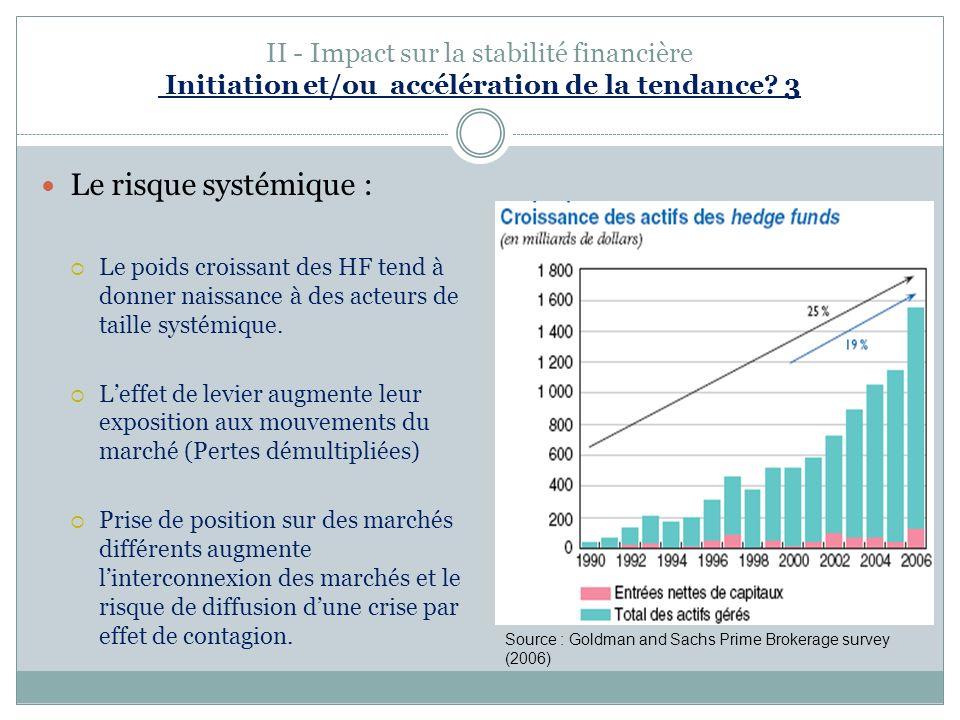 II - Impact sur la stabilité financière Initiation et/ou accélération de la tendance 3