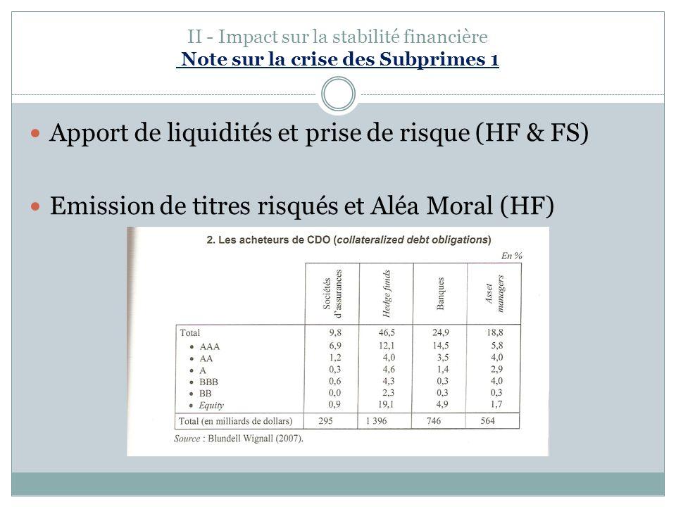 Apport de liquidités et prise de risque (HF & FS)