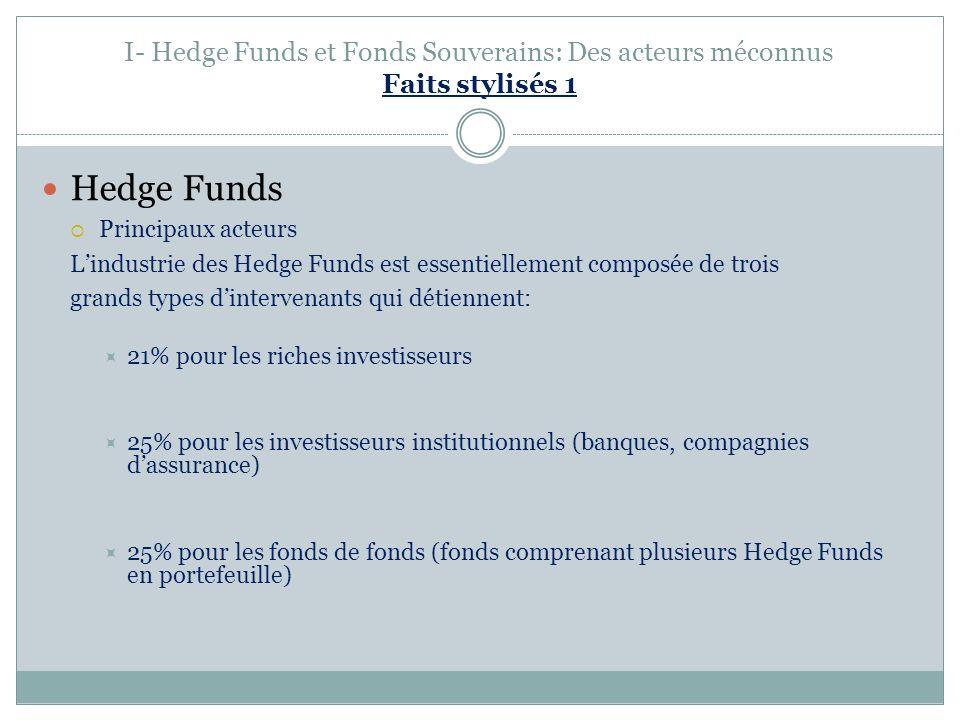 I- Hedge Funds et Fonds Souverains: Des acteurs méconnus Faits stylisés 1