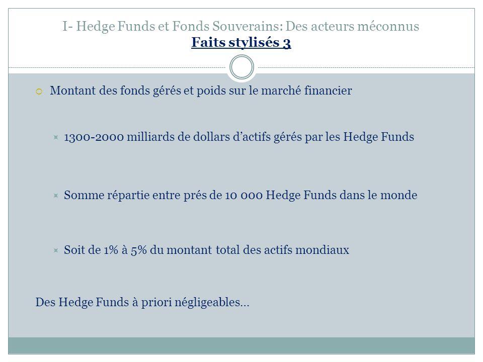 I- Hedge Funds et Fonds Souverains: Des acteurs méconnus Faits stylisés 3