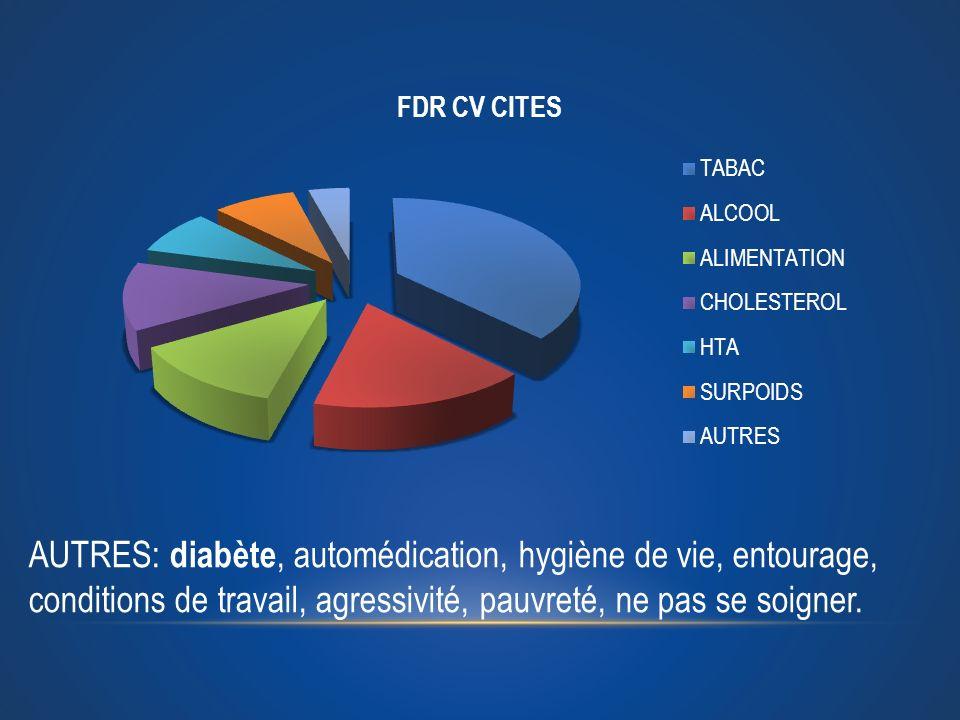 AUTRES: diabète, automédication, hygiène de vie, entourage, conditions de travail, agressivité, pauvreté, ne pas se soigner.