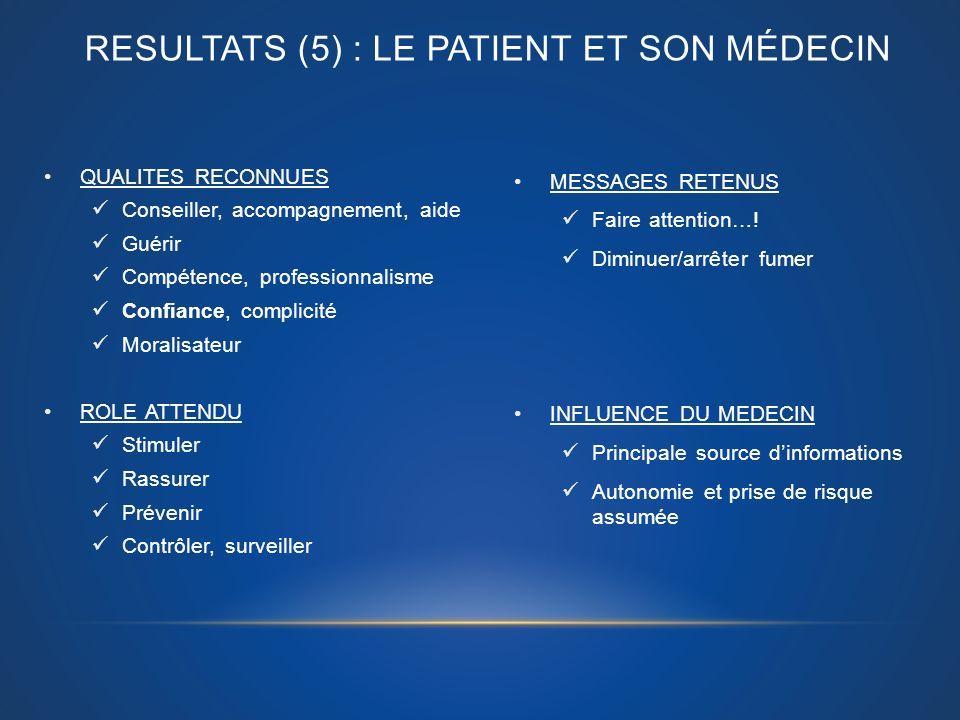 RESULTATS (5) : Le patient et son médecin