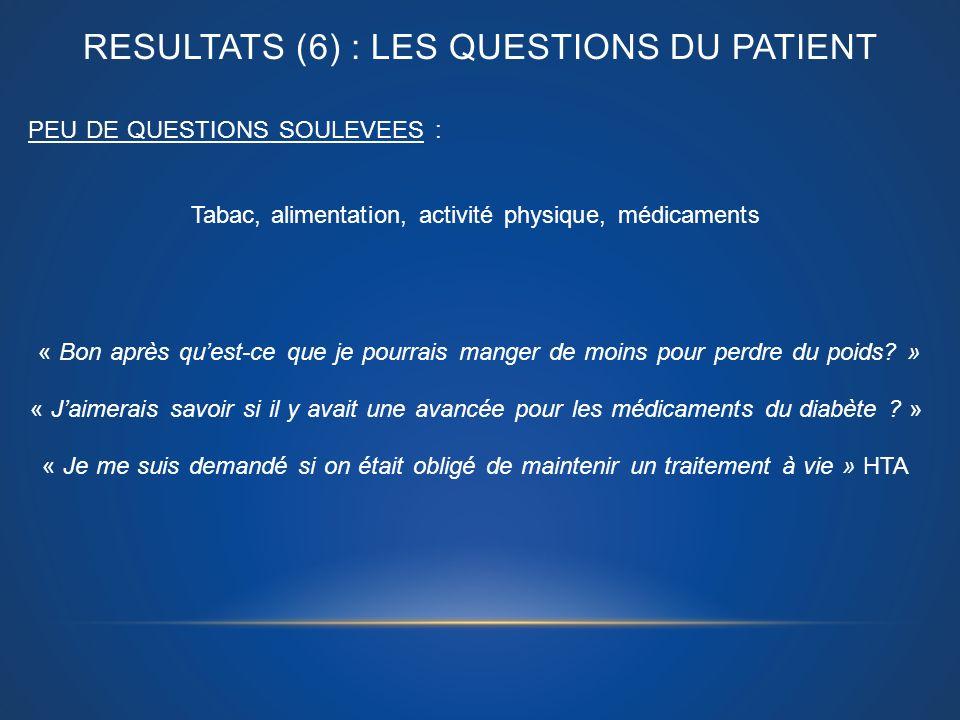 RESULTATS (6) : LES QUESTIONS DU PATIENT