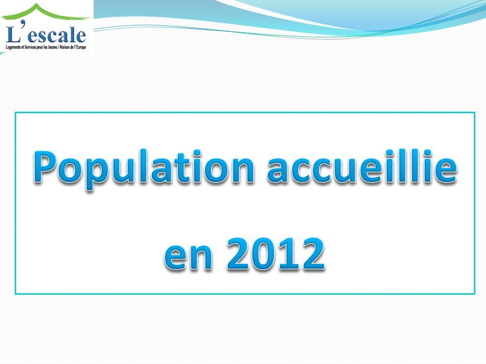 Population accueillie en 2012