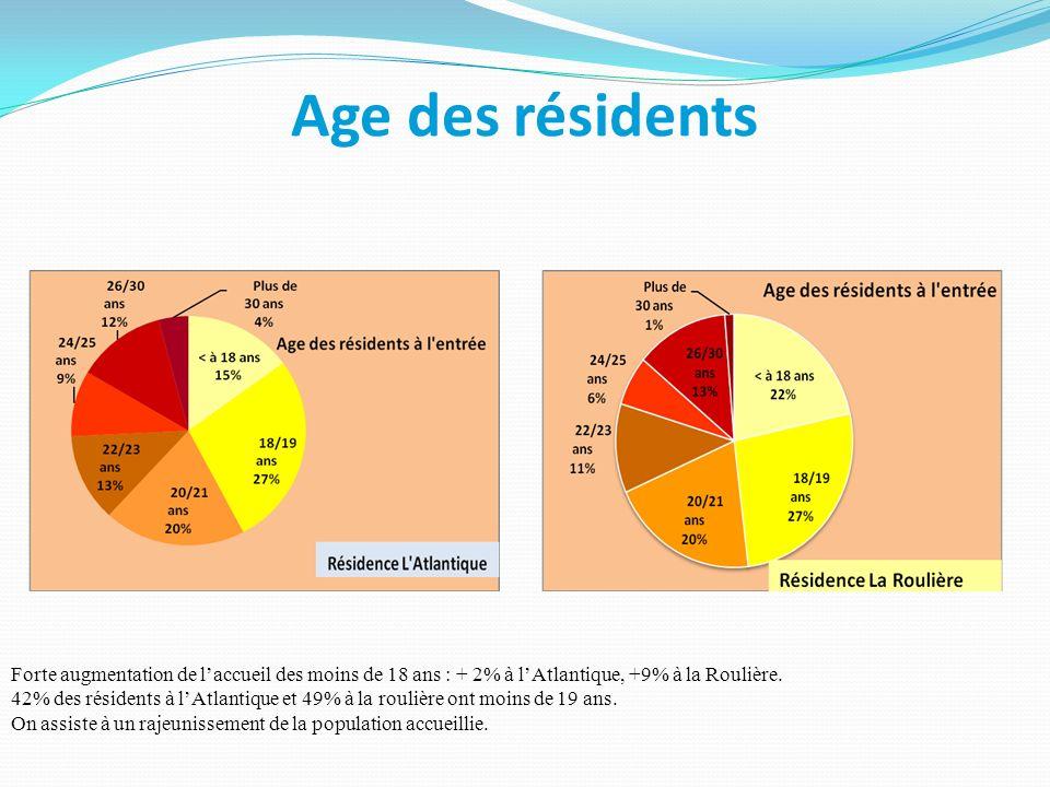 Age des résidents Forte augmentation de l'accueil des moins de 18 ans : + 2% à l'Atlantique, +9% à la Roulière.