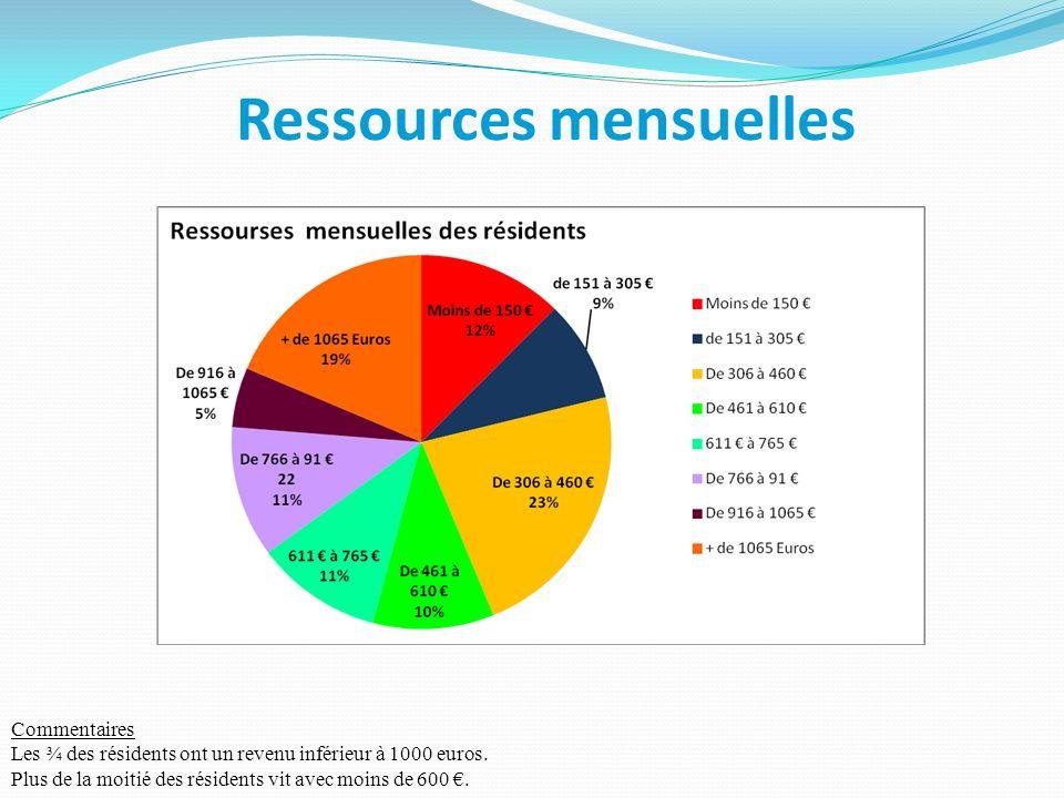 Ressources mensuelles