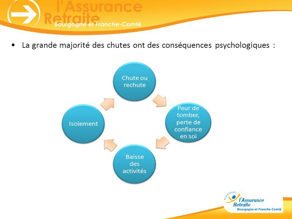 La grande majorité des chutes ont des conséquences psychologiques :
