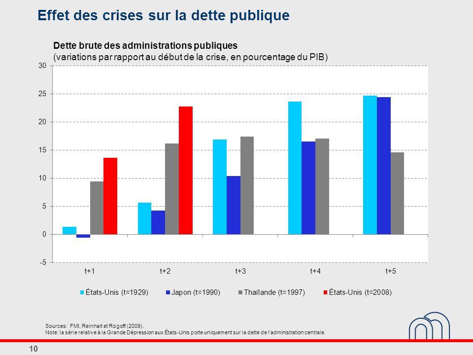 Effet des crises sur la dette publique