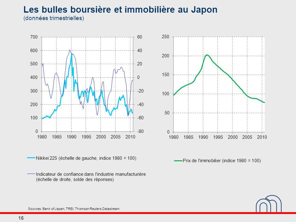 Les bulles boursière et immobilière au Japon (données trimestrielles)
