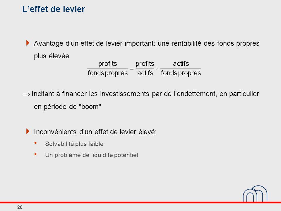 L'effet de levier Avantage d un effet de levier important: une rentabilité des fonds propres plus élevée.