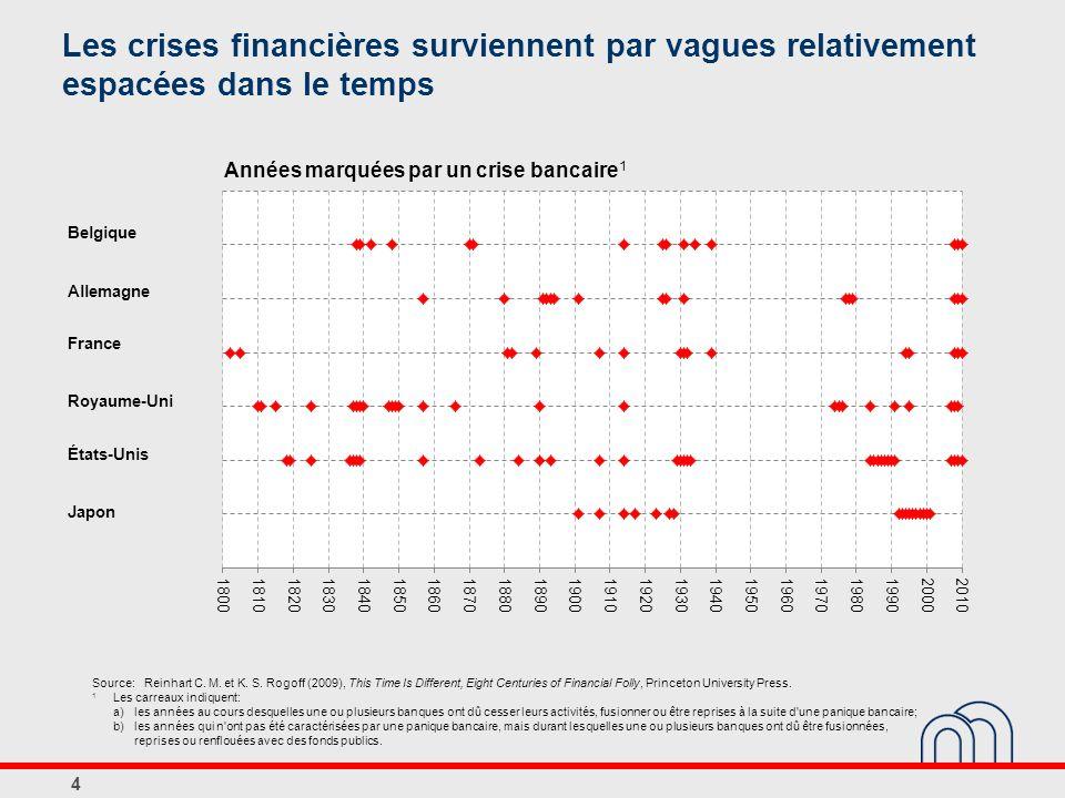 Les crises financières surviennent par vagues relativement espacées dans le temps