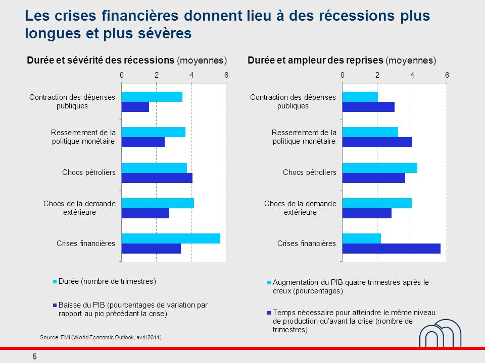 Les crises financières donnent lieu à des récessions plus longues et plus sévères