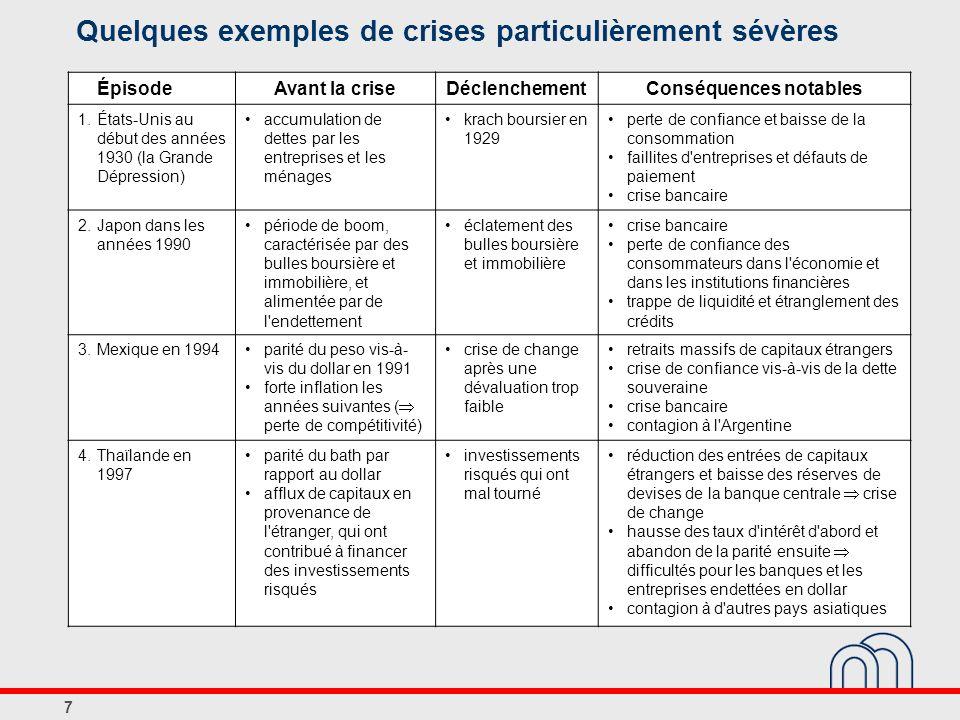 Quelques exemples de crises particulièrement sévères