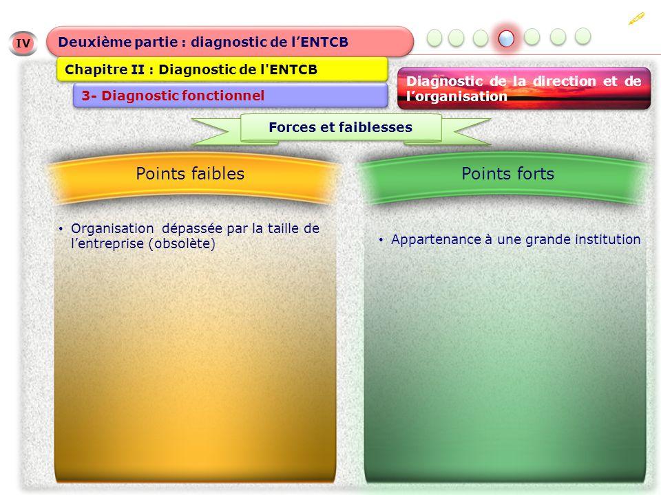  Points faibles Points forts Deuxième partie : diagnostic de l'ENTCB