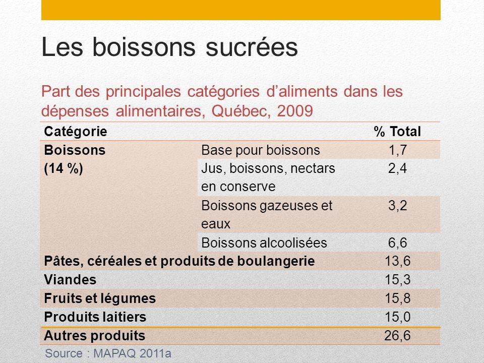Les boissons sucrées Part des principales catégories d'aliments dans les dépenses alimentaires, Québec, 2009.