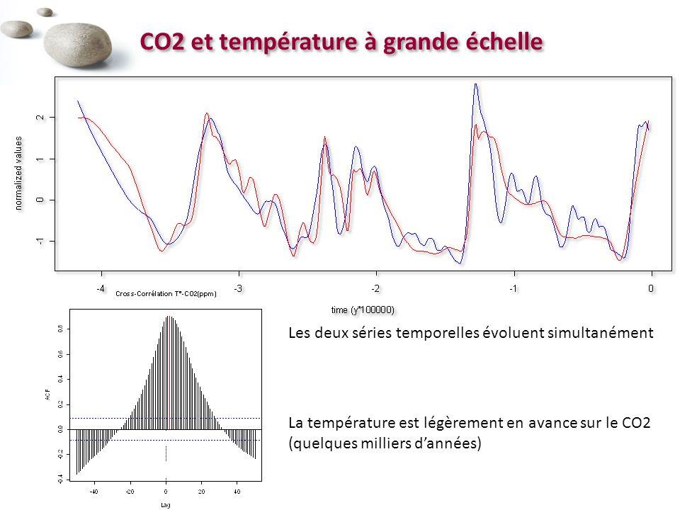 CO2 et température à grande échelle
