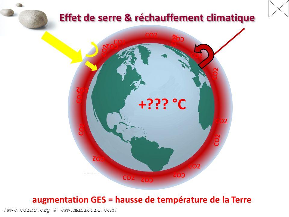 + °C Effet de serre & réchauffement climatique