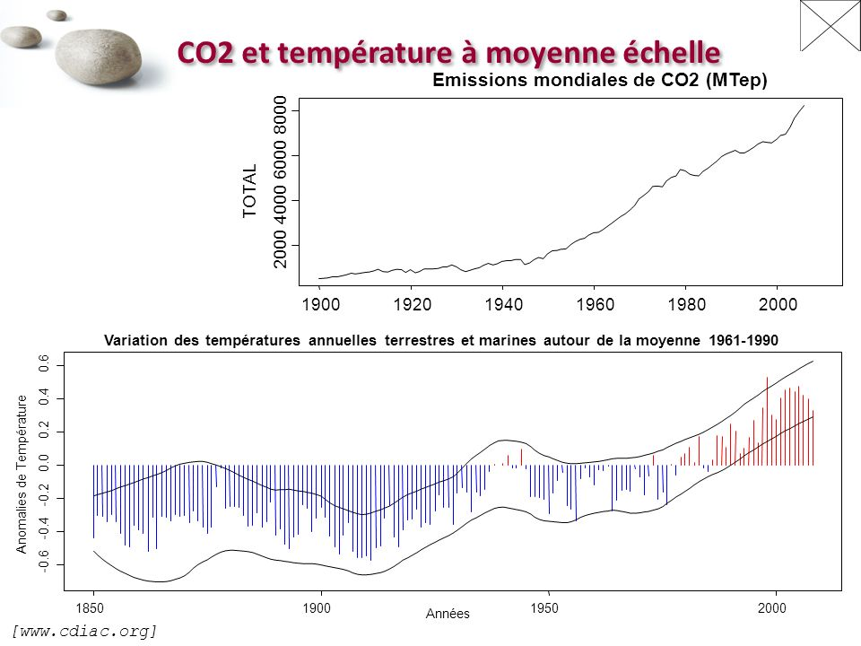 CO2 et température à moyenne échelle