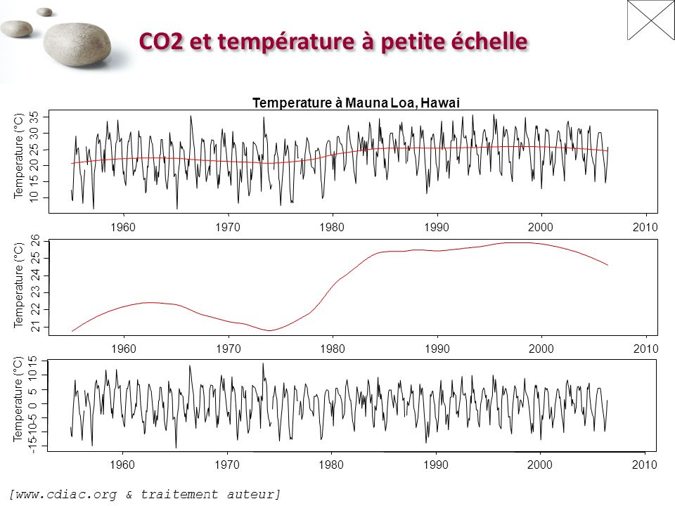 CO2 et température à petite échelle