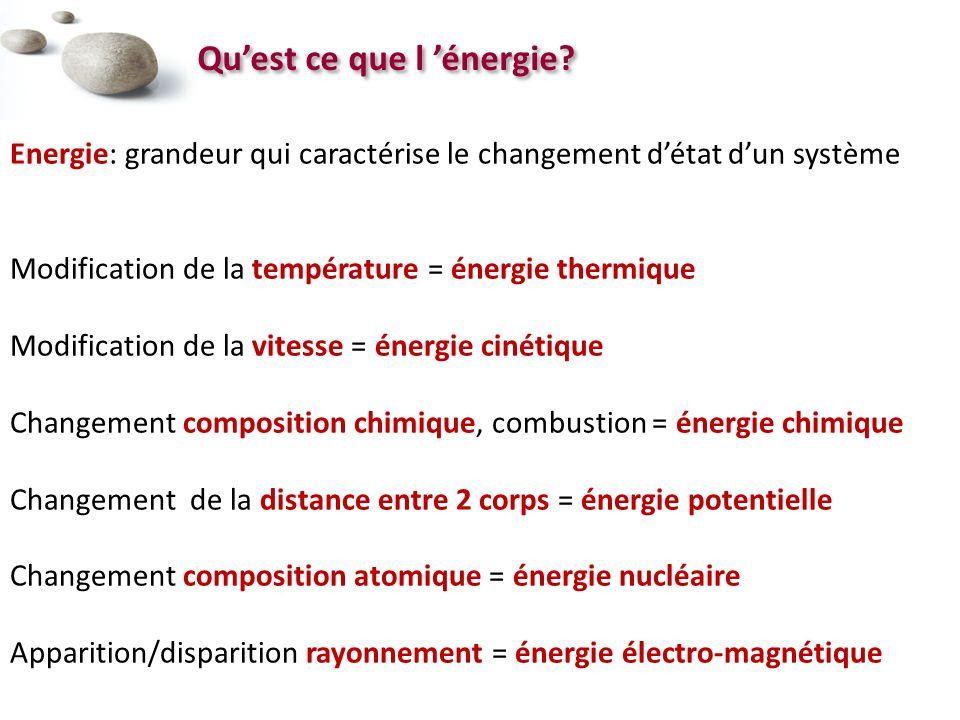 Qu'est ce que l 'énergie
