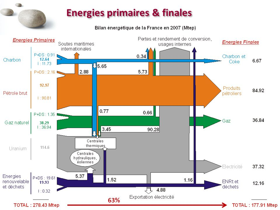 Energies primaires & finales