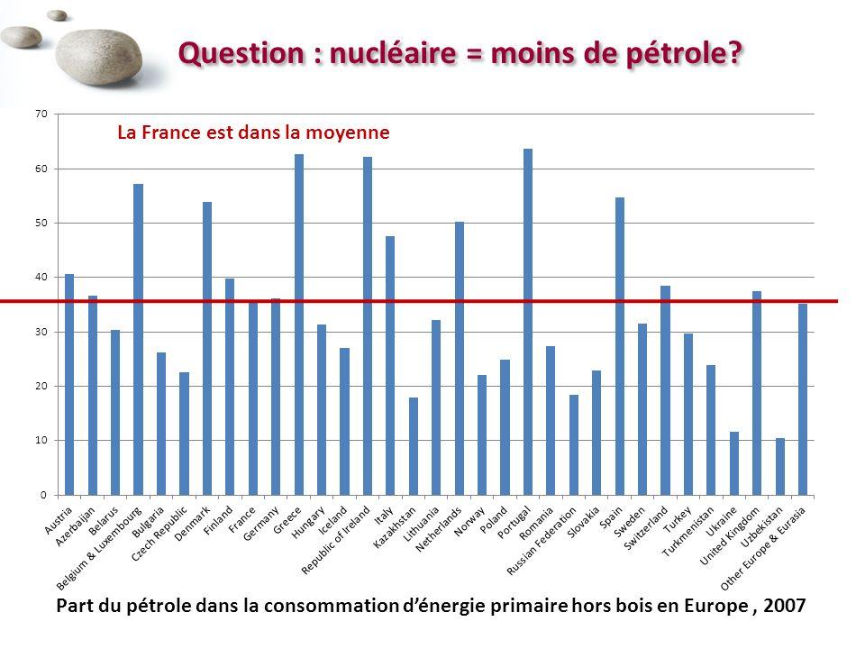 Question : nucléaire = moins de pétrole