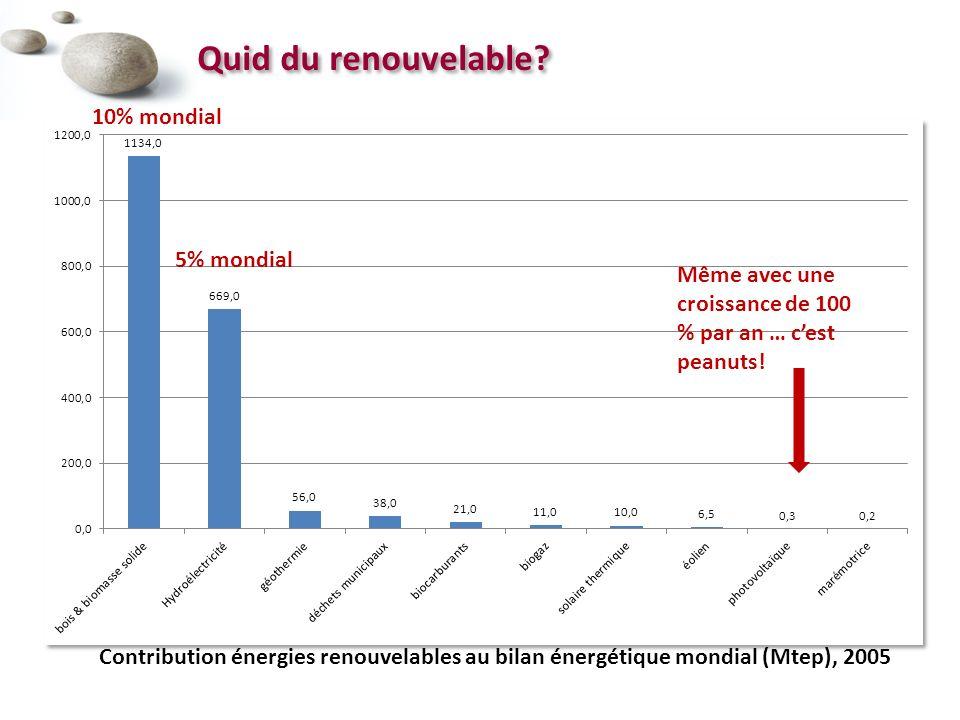 Quid du renouvelable 10% mondial 5% mondial