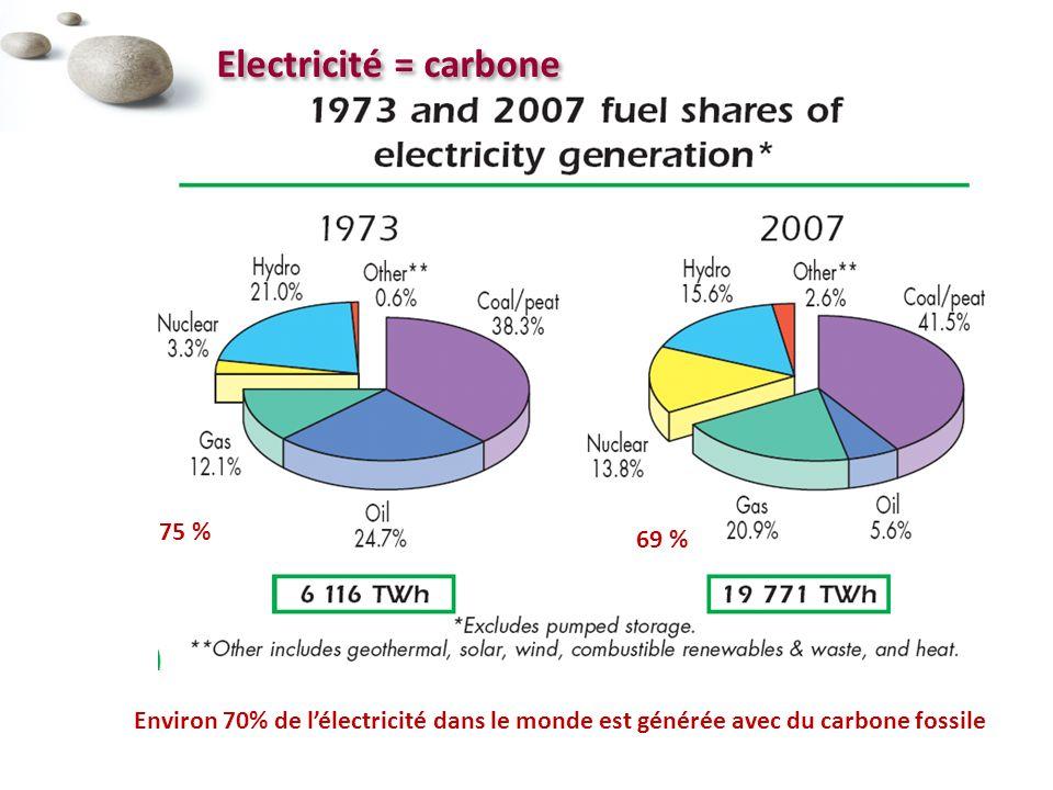 Electricité = carbone 75 % 69 %