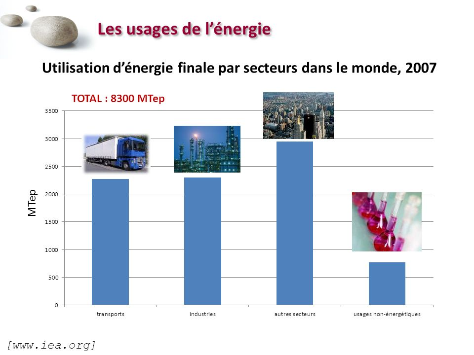Les usages de l'énergie