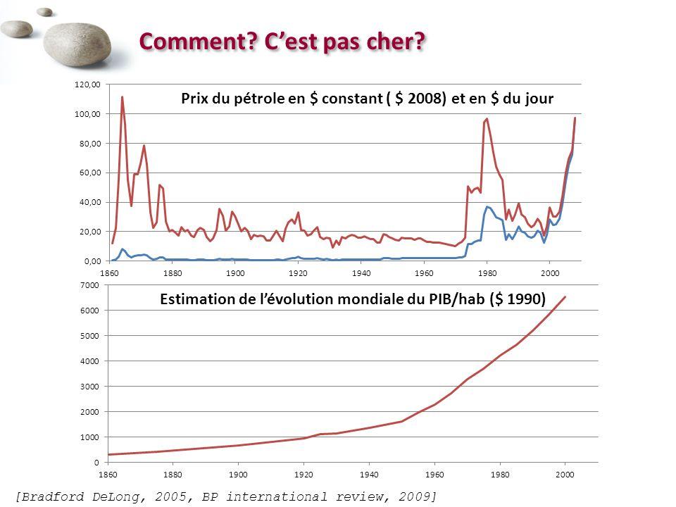Comment C'est pas cher Prix du pétrole en $ constant ( $ 2008) et en $ du jour. Estimation de l'évolution mondiale du PIB/hab ($ 1990)