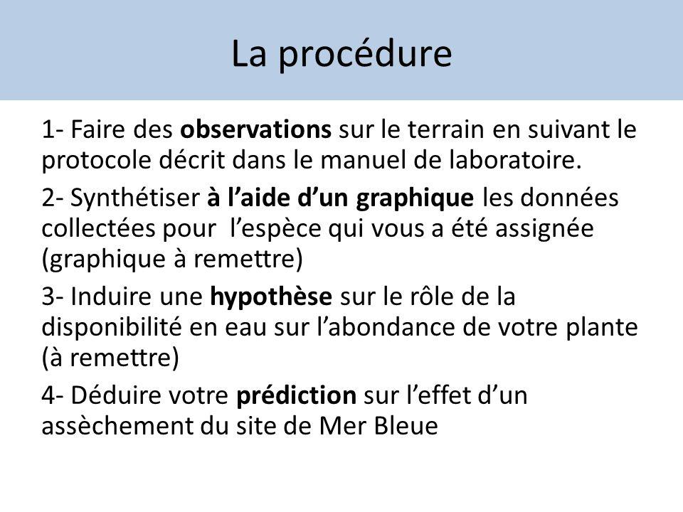 La procédure 1- Faire des observations sur le terrain en suivant le protocole décrit dans le manuel de laboratoire.