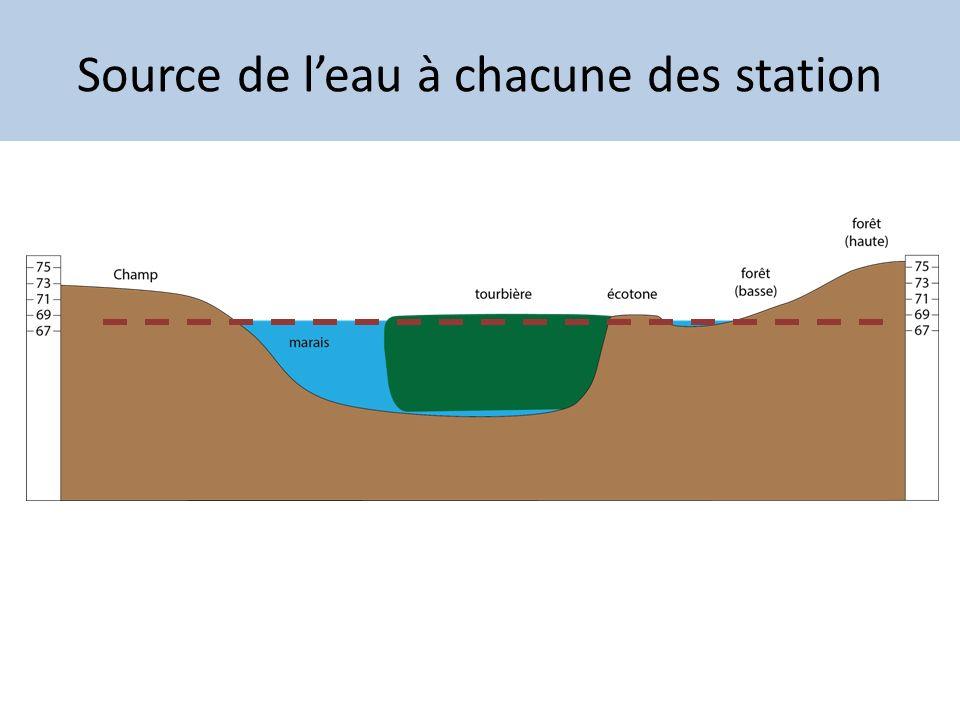 Source de l'eau à chacune des station
