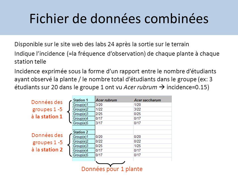 Fichier de données combinées