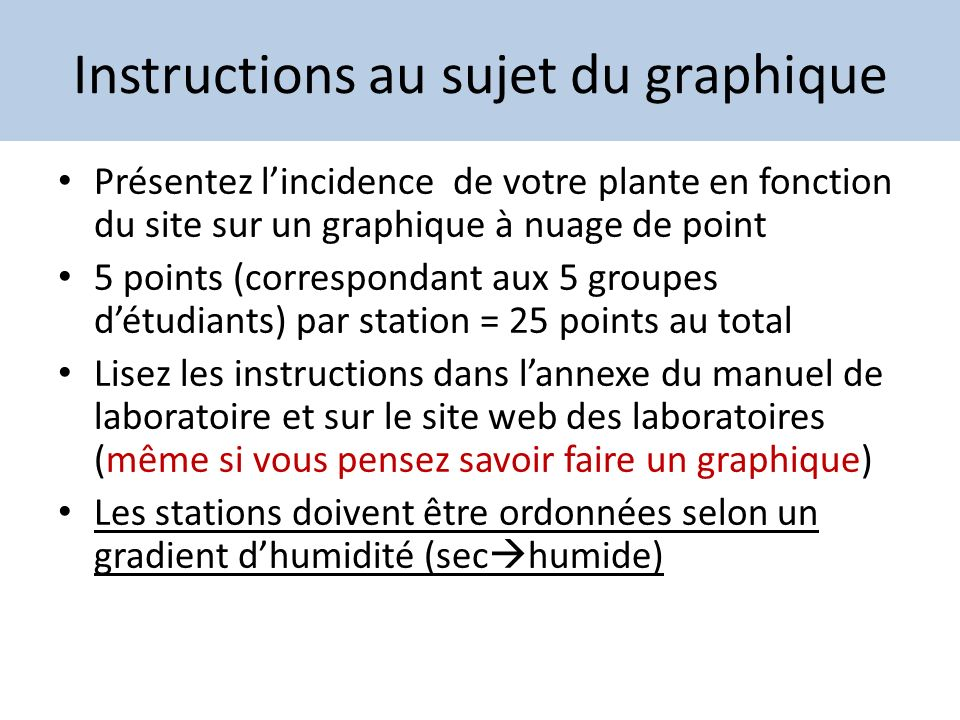 Instructions au sujet du graphique