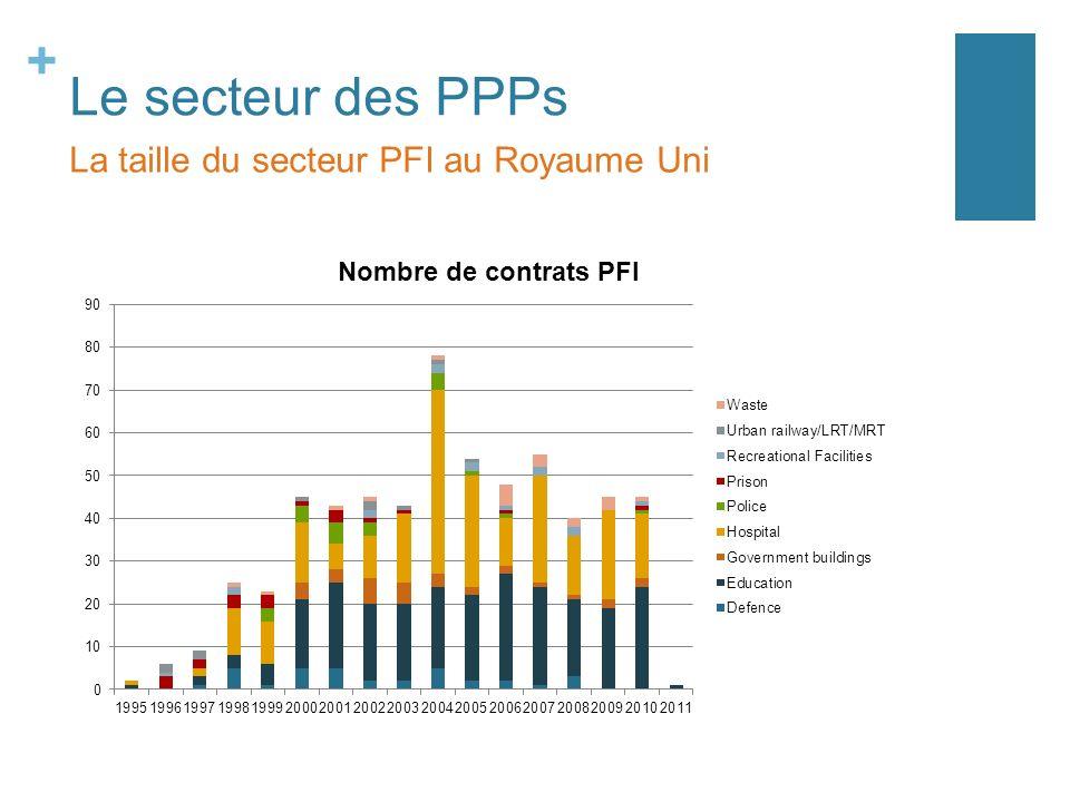 Le secteur des PPPs La taille du secteur PFI au Royaume Uni