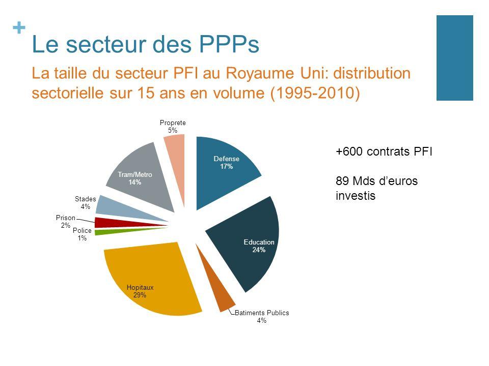 Le secteur des PPPs La taille du secteur PFI au Royaume Uni: distribution sectorielle sur 15 ans en volume (1995-2010)