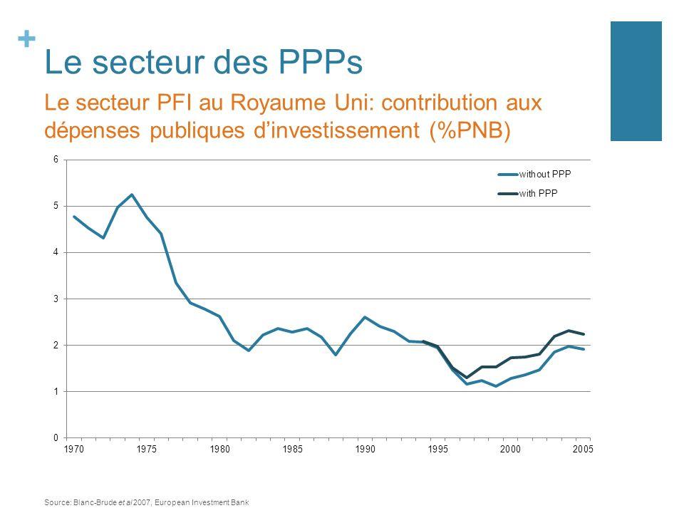 Le secteur des PPPs Le secteur PFI au Royaume Uni: contribution aux dépenses publiques d'investissement (%PNB)