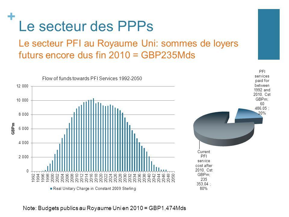 Le secteur des PPPs Le secteur PFI au Royaume Uni: sommes de loyers futurs encore dus fin 2010 = GBP235Mds.