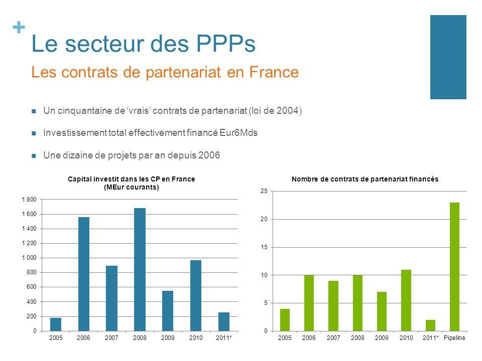 Le secteur des PPPs Les contrats de partenariat en France