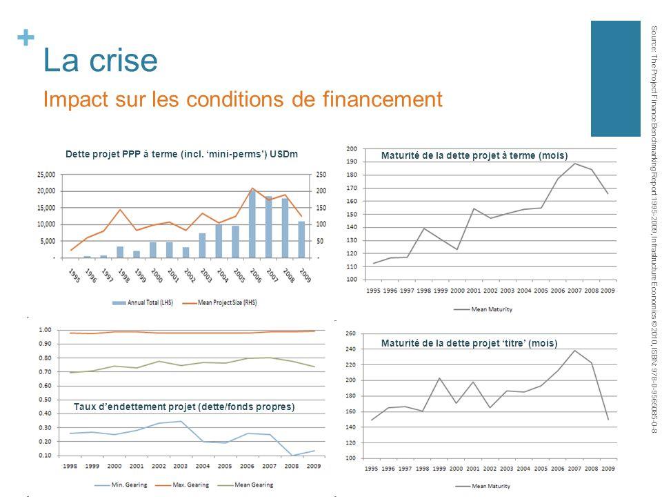 La crise Impact sur les conditions de financement