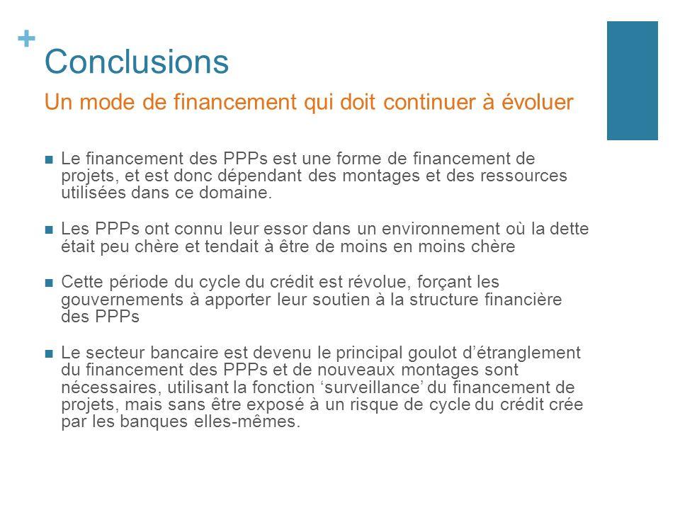 Conclusions Un mode de financement qui doit continuer à évoluer