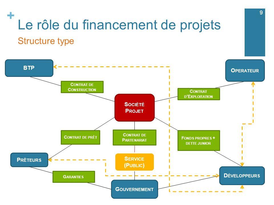 Le rôle du financement de projets