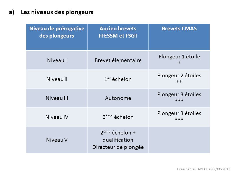 Niveau de prérogative des plongeurs Ancien brevets FFESSM et FSGT