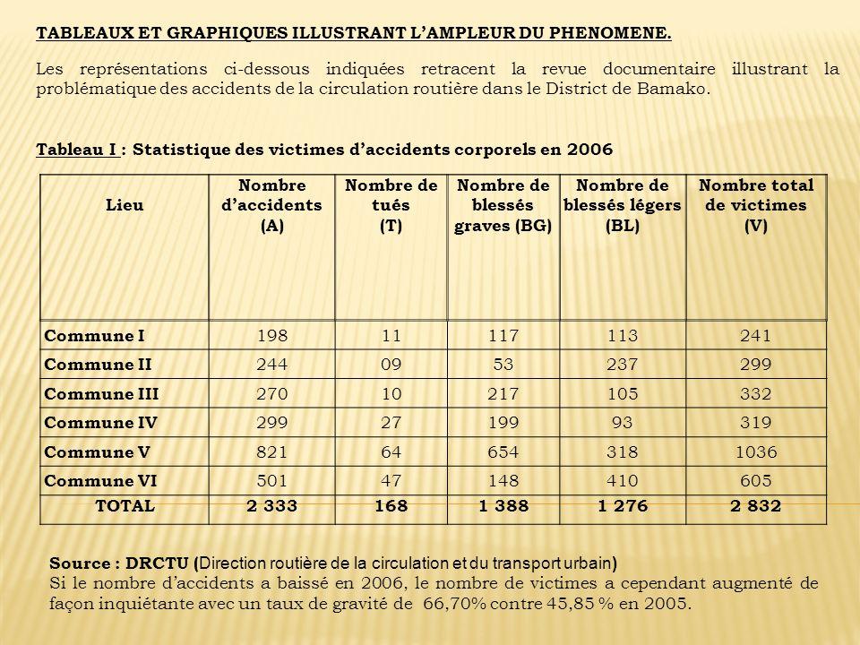 Nombre de blessés graves (BG) Nombre de blessés légers (BL)