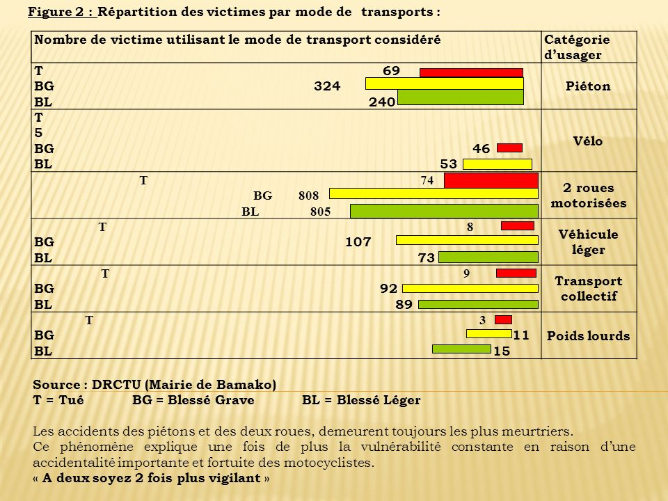 Figure 2 : Répartition des victimes par mode de transports :