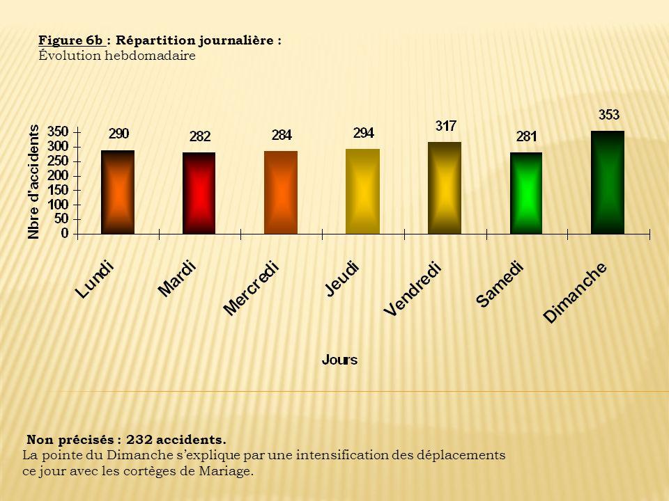 Figure 6b : Répartition journalière :