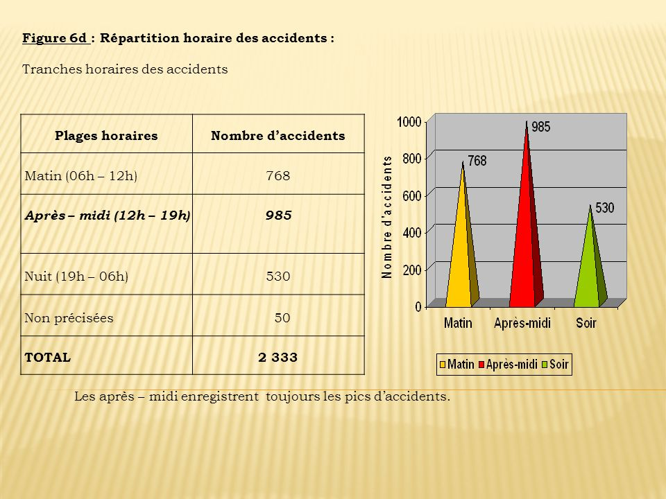 Figure 6d : Répartition horaire des accidents :