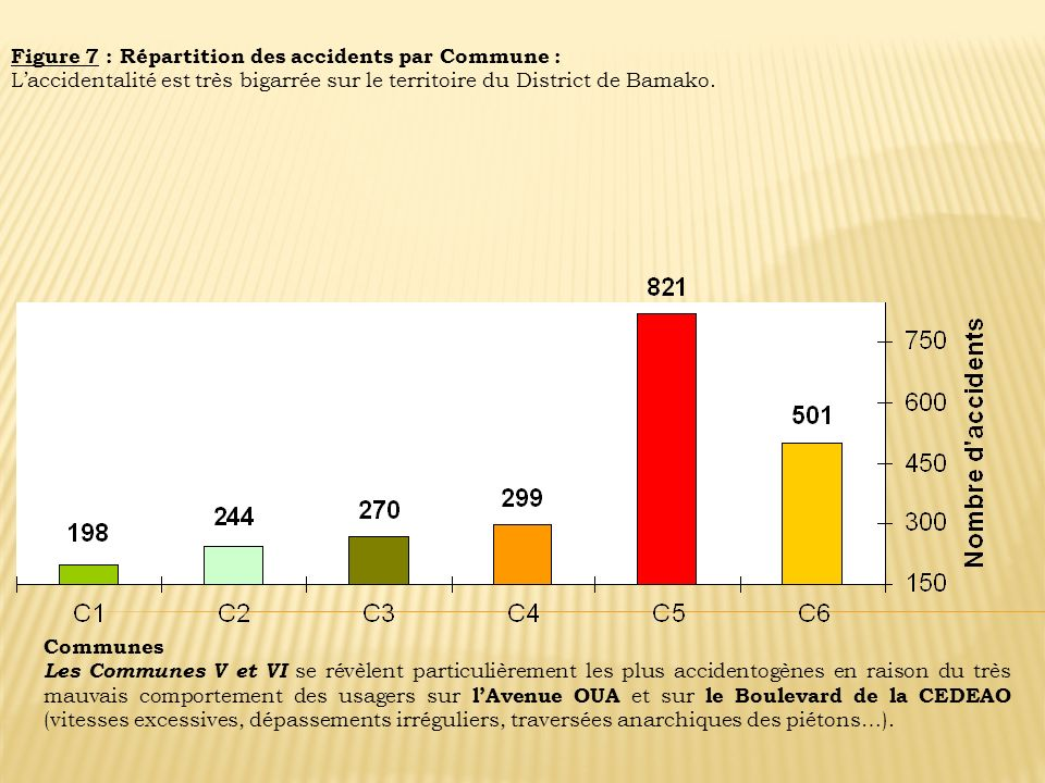 Figure 7 : Répartition des accidents par Commune :